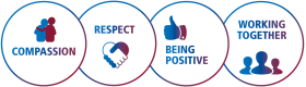 Our Values: Compassion, Respect, Being Positive, Working Together,